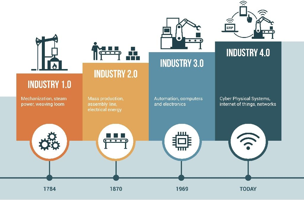 Industry 4.0 Made