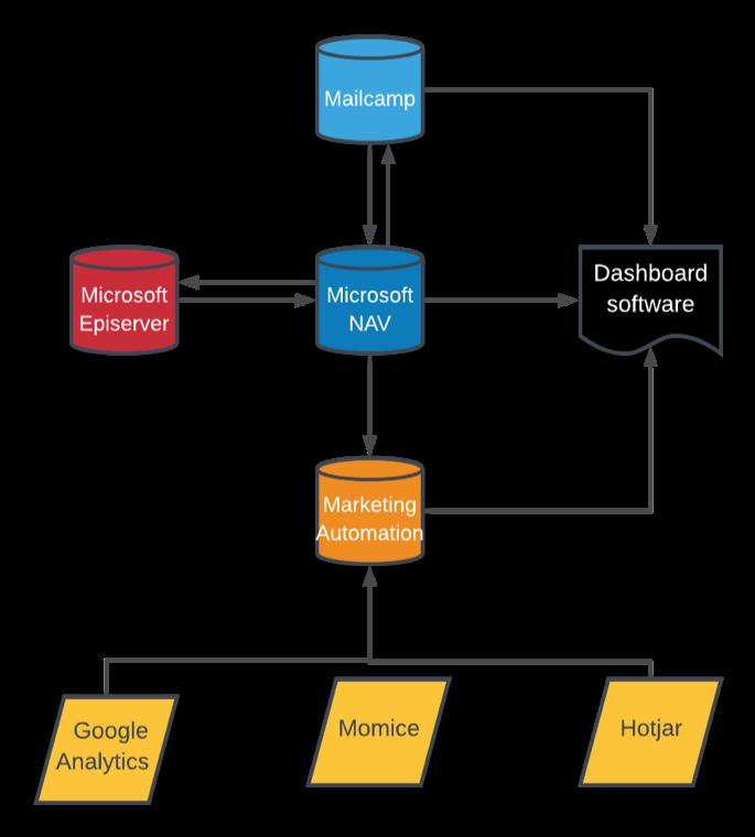 Made Data Solutions Klantcase